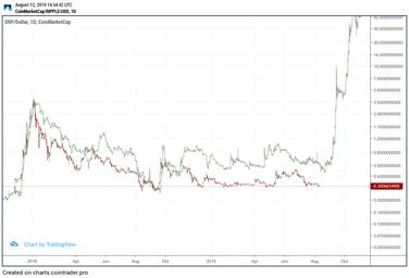 CoinTrader Pro Chart Viewer